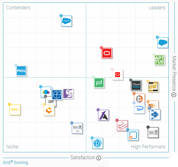 Axonom is Top 20 CPQ Software on G2 Crowd